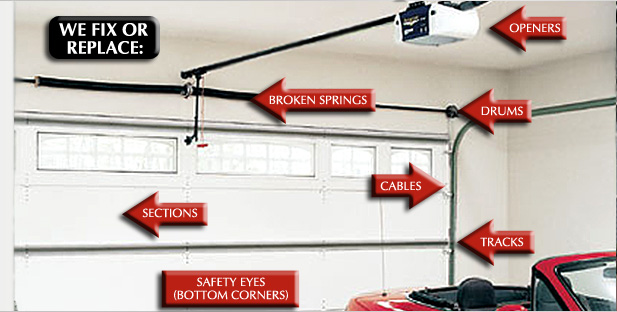 What to do when your emergency garage door fails to open for Garage door repair thousand oaks